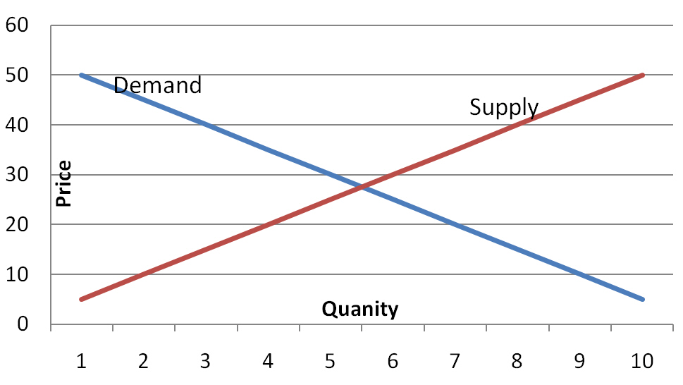 Supply-Demand Curve